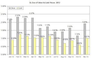 Guest_Commentary_Gold_and_Silver_Outlook_for_11.15.2012_body_NRG_11152012.jpg, Guest Commentary: Gold and Silver Outlook for 11.15.2012