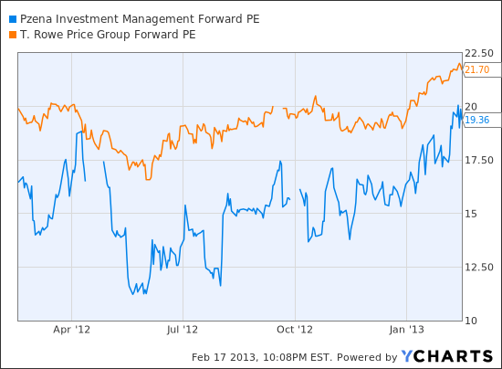 PZN Forward PE Chart