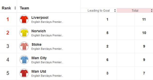 LFC Stats - Official - Page 5 Squawka-team-6