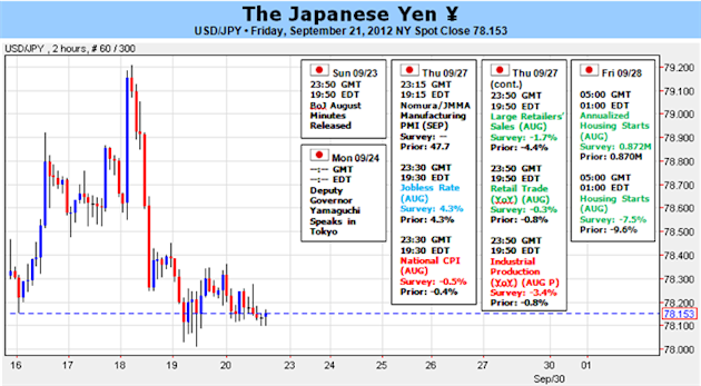 Japanese_Yen_Unfazed_By_BoJ_Easing-_Eyes_7700_Ahead_Of_October_body_Picture_1.png, Japanese Yen Unfazed By BoJ Easing- Eyes 77.00 Ahead Of October