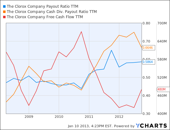 CLX Payout Ratio TTM Chart