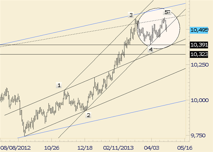 Could_USDJPY_and_Gold_Fall_Together_body_usdollar.png, Could USD/JPY and Gold Fall Together?