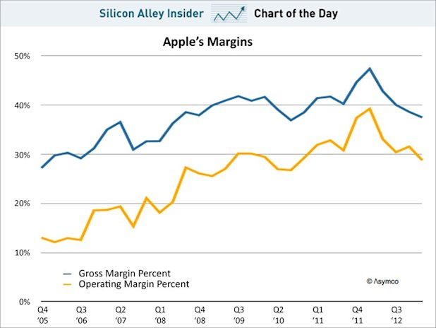 Chart of the day shows Apple's margin, april 2013