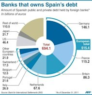 <p>Pie-chart showing the amount of Spanish public and private debt held by foreign banks. Spain formally sought a banking rescue of up to 100 billion euros ($125 billion), kicking off a pivotal week in the battle for the eurozone's future.</p>