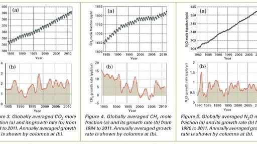Greenhouse Gases Hit Record High in 2011