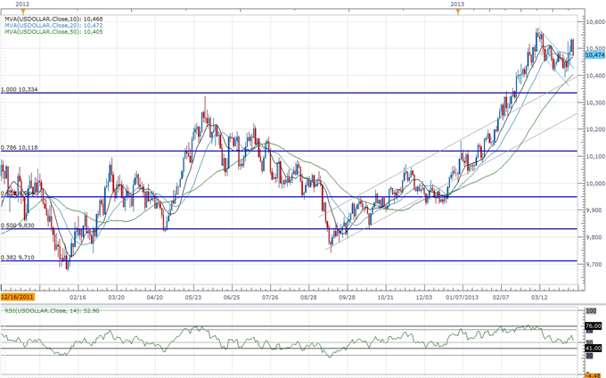 Forex_USD_to_Consolidate_Ahead_of_FOMC_Minutes-_AUD_Capped_by_1.05_body_ScreenShot143.png, USD to Consolidate Ahead of FOMC Minutes- AUD Capped by 1.0...