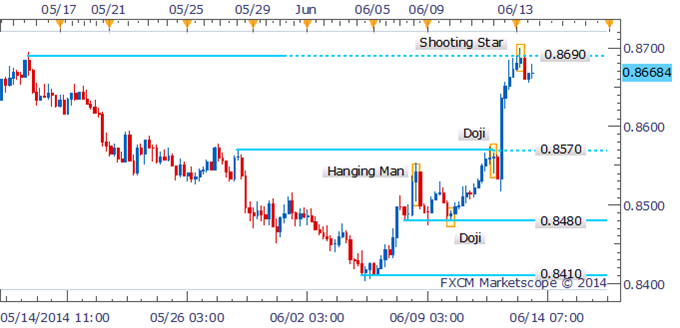 NZD/USD Shooting Star Emerges Near Key 0.8700 Handle