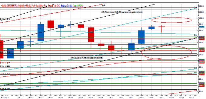 PT_key_next_few_days_euro_body_Picture_4.png, Price & Time: Next Few Days Will Be Key for the Euro