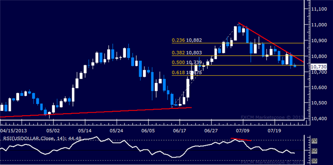 Forex_Dollar_Rejected_at_Resistance_SP_500_Flirting_with_1700_Figure_body_Picture_5.png, Dollar Rejected at Resistance, S&P 500 Flirting with 1700 Fig...