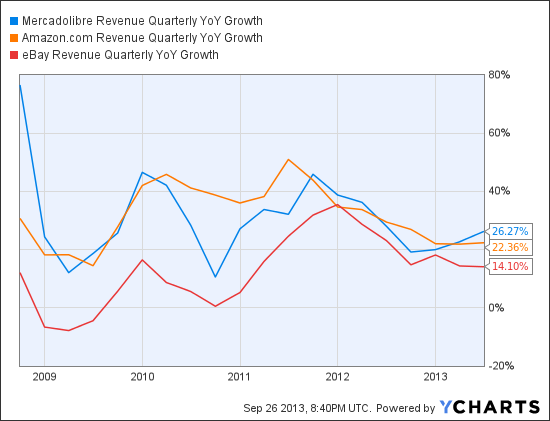 MELI Revenue Quarterly YoY Growth Chart