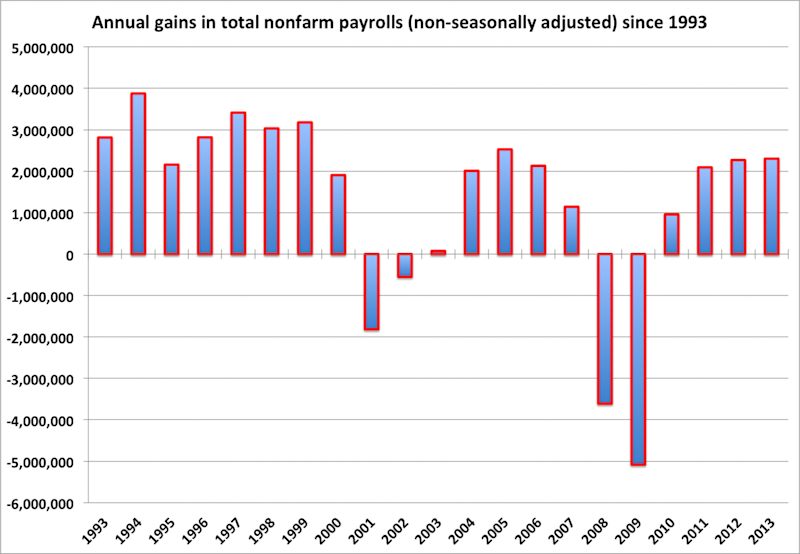 Annual gains in nonfarm payrolls