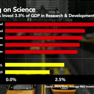 U.S. Public Spending Skimping on Science and Technology