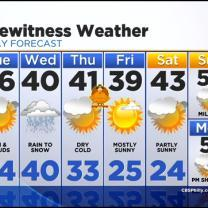 Katie Has The Tuesday Morning Forecast: November 25, 2014