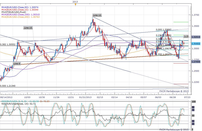 Merkel_Makes_Chipper_Comments_About_Euro-Zone_body_eurusd_daily_chart.png, Merkel Makes Chipper Comments About Euro-Zone