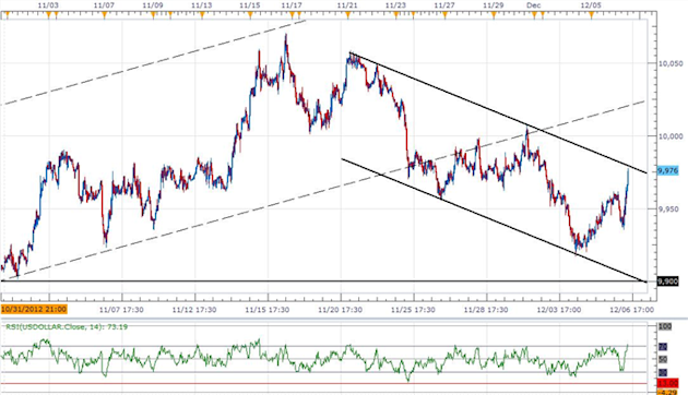 Forex_USD_Rebound_At_Risk_On_Soft_NFPs-_GBP_Traders_Eye_BoE_Minutes_body_ScreenShot113.png, Forex: USD Rebound At Risk On Soft NFPs- GBP Traders Eye B...