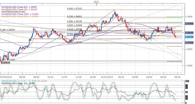 Three_Year_Low_Inflation_Fails_to_Move_Euro_body_eurusd_daily_chart.png, Three Year Inflation Low Fails to Move Euro