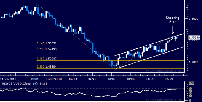Forex_GBPUSD_Technical_Analysis_05.06.2013_body_Picture_5.png, GBP/USD Technical Analysis 05.06.2013