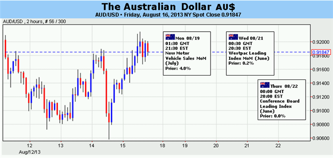 Forex_Australian_Dollar_Rebound_Threatened_Amid_Fed_Policy_Speculation_body_Picture_5.png, Australian Dollar Rebound Threatened Amid Fed Policy Speculation