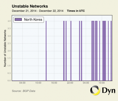 North Korea's internet is having serious problems