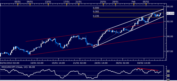 Forex_USDJPY_Technical_Analysis_02.07.2013_body_Picture_1.png, USD/JPY Technical Analysis 02.07.2013