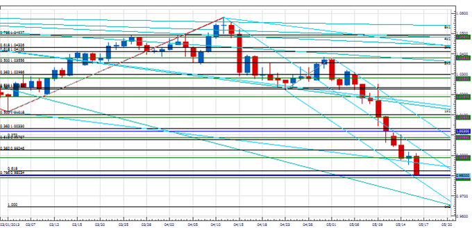 PT_CHF_Correction_body_Picture_3.png, Price & Time: USD/CHF Correction?
