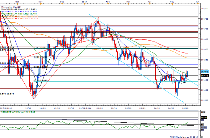 EUR/JPY Rebound to Target Former Support- Gold Capped by 50-Day SMA