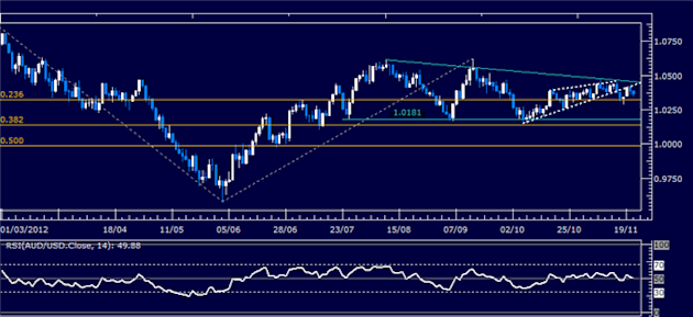 Forex_Analysis_AUDUSD_Classic_Technical_Report_11.21.2012_body_Picture_5.png, Forex Analysis: AUD/USD Classic Technical Report 11.21.2012