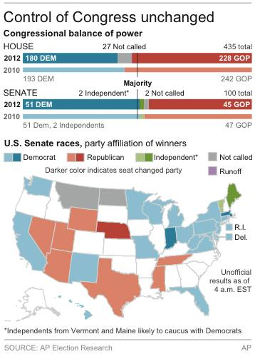 Graphic shows map of the U.S. showing Senate races with the balance of power for both branches of Congress from 2010 to