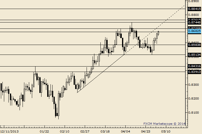 eliottWaves_nzd-usd_body_Picture_7.png, NZD/USD Next Few Days are a Last Hurrah