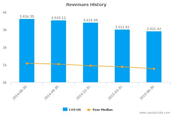 Las Vegas Sands Corp. Earnings Q2, 2015