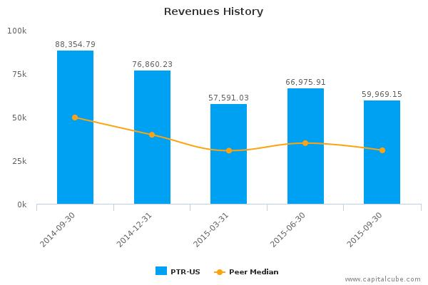 PetroChina Co., Ltd. Earnings Q3, 2015