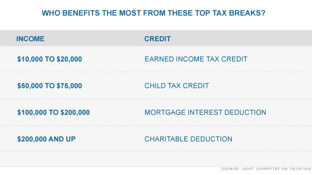 who benefits -- tax breaks