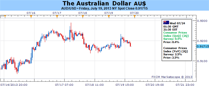 Australian_Dollar_Has_Room_to_Recover_if_CPI_Data_Cooperates_body_Picture_5.png, Australian Dollar Has Room to Recover if CPI Data Cooperates