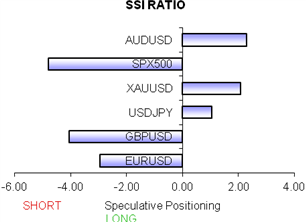 ssi_table_story_body_Chart_4.png, Japanese Yen and US Dollar In Focus On Major Risk of Market Shift