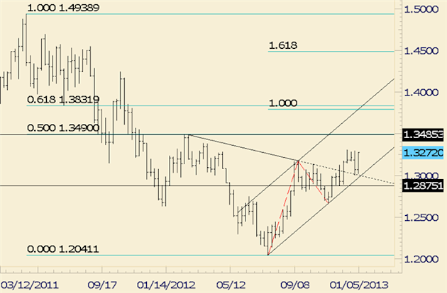 FOREX_Technical_Analysis_EURUSD_Rally_is_Largest_Since_August_body_eurusd.png, FOREX Technical Analysis: EUR/USD Rally is Largest Since August
