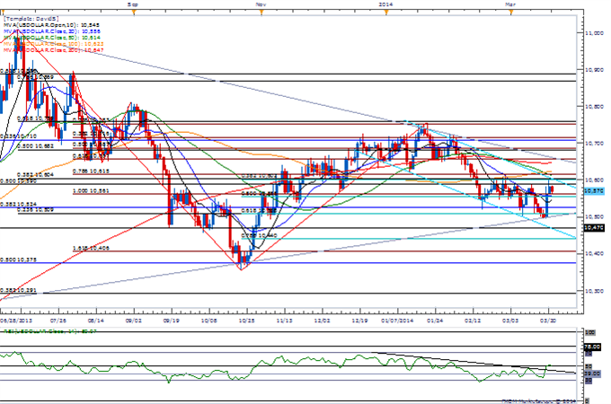 Forex-AUDUSD-Gains-Limited-by-2013-Trendline-200-Day-SMA--Top-in-Place_body_Picture_3.png, AUDUSD Gains Limited by 2013 Trendline, 200-Day SMA- Top in...