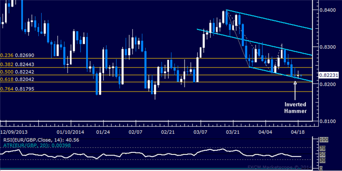 dailyclassics_eur-chf_body_Picture_8.png, Forex: EUR/GBP Technical Analysis – Bears Push Below 0.85 Mark