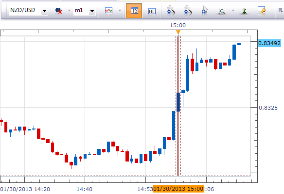 NZD_RBNZ_Rate_Decision_body_Picture_1.png, Forex News: NZDUSD Rises at Unchanged OCR