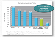 Should Medical Marketing Shift From Outbound to Inbound? image ACP Survey Graph 5 30 300x203