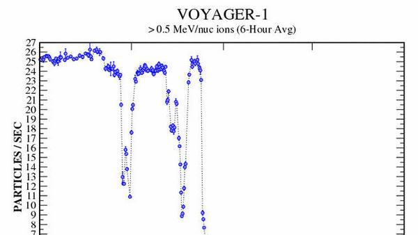 Did NASA's Voyager 1 Spacecraft Just Exit the Solar System?
