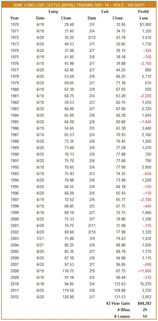 June Long Live Cattle (April) Trade History