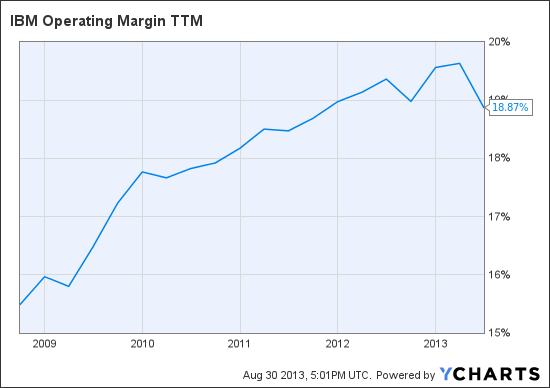 IBM Operating Margin TTM Chart
