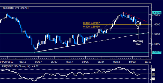 GBPUSD_Classic_Technical_Report_10.12.2012_body_Picture_5.png, GBPUSD Classic Technical Report 10.12.2012