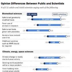 AAAS Scientists: Consensus on GMO Safety Firmer Than For Human-Induced Climate Change