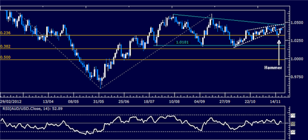Forex_Analysis_AUDUSD_Classic_Technical_Report_11.20.2012_body_Picture_1.png, Forex Analysis: AUD/USD Classic Technical Report 11.20.2012