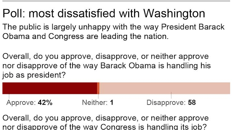 Graphic shows opinion poll on President Barack Obama and Congress; 2c x 4 inches; 96.3 mm x 101 mm;