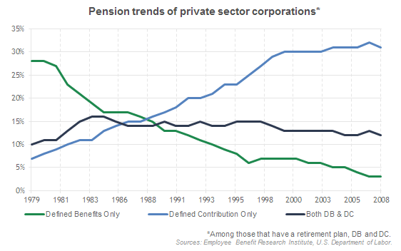 Pension trends of private sector corporations