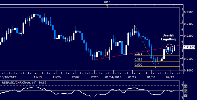Forex_USDCHF_Technical_Analysis_02.14.2013_body_Picture_5.png, USD/CHF Technical Analysis 02.14.2013