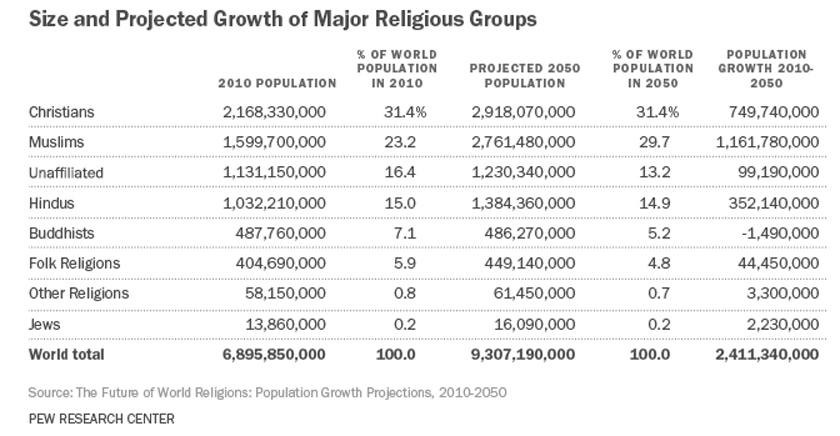 Christians are leaving the faith in droves and the trend isn't slowing down