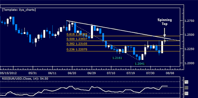 EURUSD_Classic_Technical_Report_08.07.2012_body_Picture_5.png, EURUSD Classic Technical Report 08.07.2012